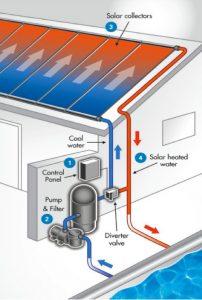 How Solar Pool Heaters Work