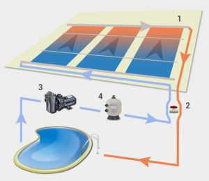 Solar Pool Heaters How It Works